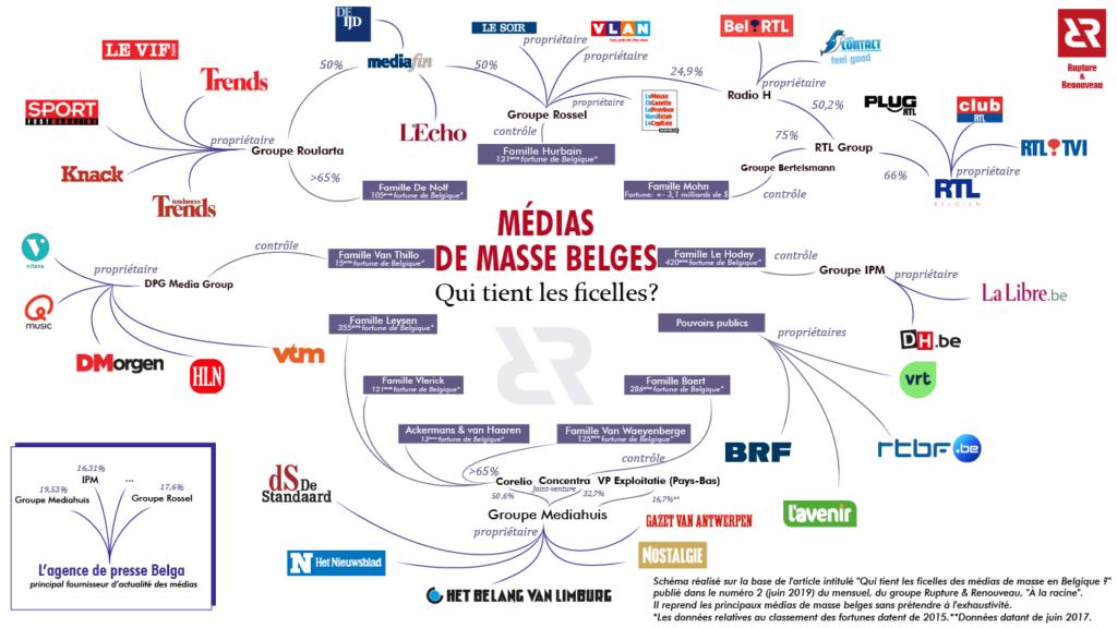 Médias de masse belges : Qui tient les ficèles ?